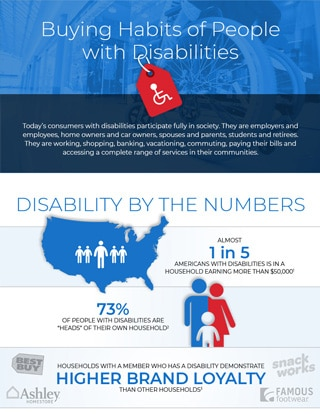 buying habits of people with disabilities infographic thumbnail