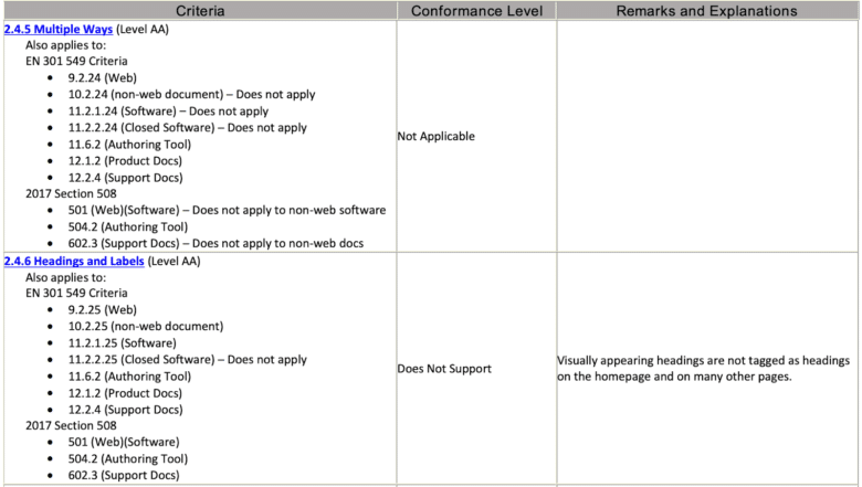 Tables for each standard of guideline